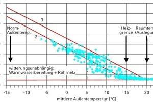 """<div class=""""grafikueberschrift"""">Leistung und Außentemperatur</div>"""