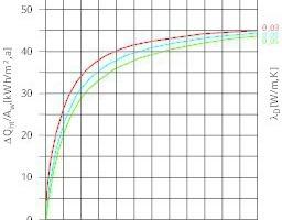 """<div class=""""grafikueberschrift"""">Einfluss der Wärmedämmstärke ...</div>... auf die Transmissionsverluste"""