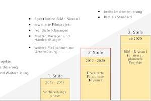 """<div class=""""Bildtitel"""">Aktuell ist die zweite Stufe im Stufenplan </div><div class=""""Bildtext"""">""""Digitales Planen und Bauen"""" des Bundesministeriums für Verkehr und digitale Infrastruktur erreicht.</div>"""