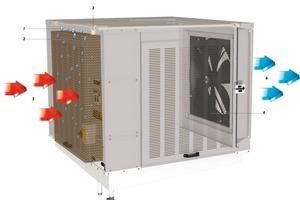 CoolStream Funktionsprinzip: Warme Außenluft (5) wird von einem Axialventilator (4) durch das Desorptionsmedium (2) gesaugt, das Desorptionsmedium wird gleichzeitig durch das System (3) mit Wasser (1) befeuchtet; diese gekühlte Zuluft (6), kombiniert mit natürlicher oder maschineller Abluft, sorgt für angenehme Klimabedingungen in der Aufenthaltszone<br />