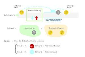 """<div class=""""grafikueberschrift"""">Funktionsweise des Luftenergiezählers</div>Erfassung der thermischen Luftleistung und der Energie mit dem """"Luftmeister EZ"""""""