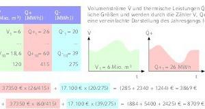"""<div class=""""grafikueberschrift"""">Beispiel </div>Verbrauchsabhängige Lüftungskostenabrechnung mit Hilfe des Einsatzes von Luftenergiezählern (zu den Werten vgl. auch Tabelle 2)"""