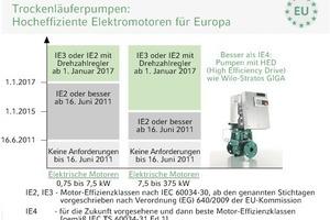 """<div class=""""grafikueberschrift"""">Trockenläuferpumpen</div>Seit dem 16. Juni 2011 muss von allen neu verkauften Elektromotoren – bis auf wenige Bauarten und Einsatzbereiche – das Effizienzniveau IE2 eingehalten werden; Pumpenmotoren mit dem aktuell gängigen Effizienzniveau EFF2 – zukünftig als IE1 bezeichnet – dürfen dann in der Europäischen Union nicht mehr verkauft werden; diese Anforderungen werden 2015 und 2017 in zwei weiteren Schritten verschärft<br />"""