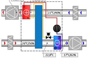"""Funktionen und Temperaturen eines """"ReCooler-HP"""" im gemäßigtem Kühlbetrieb (10.000 m³/h, """"eQ Prime 032"""")"""