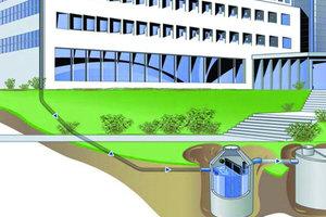 Schema Regenwasserzulauf zum Speicher mit unterirdischem Filterschacht