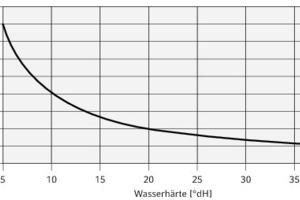 """<div class=""""grafikueberschrift""""> Kapazitätsdiagramm der Entsalzungspatrone </div>P10, Kapazität 8000 l x °dH"""