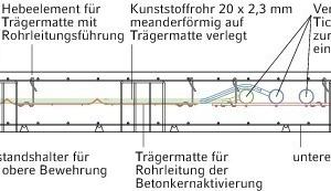 """<div class=""""grafikueberschrift"""">Schnittansicht der Betonkernaktivierung</div>"""