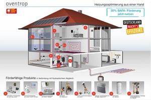 Auszug der förderfähigen Oventrop Produkte aus www.heizungsförderung.de