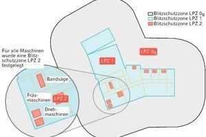 """<div class=""""grafikueberschrift"""">Ein Beispiel</div>Das Blitzschutzzonenkonzept im 2. OG (Bild 7)<br />"""