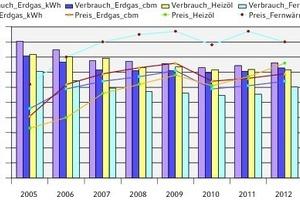 """<div class=""""grafikueberschrift"""">Verbrauchs- und Energiepreisentwicklung</div>Verlauf des mittleren jährlichen witterungsbereinigten Verbrauchs für die Raumheizung und Endenergiepreise"""