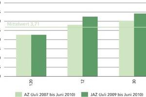 Bild 7: Arbeitszahlen der drei vermessenen Wasser/Wasser-Wärmepumpenanlagen<br />
