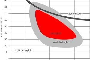 """<div class=""""grafikueberschrift"""">Behaglichkeitsfeld</div>Behaglichkeit in Abhängigkeit von Raumlufttemperatur und relativer Feuchte"""