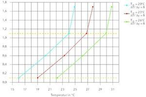"""<div class=""""grafikueberschrift"""">Temperaturverteilung für ΔT/Δy = 8 K/m </div>bei verschiedenen mittleren Raumtemperaturen"""