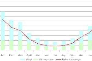 """<div class=""""grafikueberschrift"""">Diagramm 2 </div>Das Diagramm zeigt den Beitrag der Wärmepumpe zur Heizwärmemenge. Er wird über das gesamte Jahr bei rund 3.400 MWh liegen."""