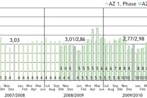 Bild 3: Arbeitszahlen der Luft/Wasser-Wärmepumpenanlagen (Zahlen unten stehen für die Anzahl der im jeweiligen Monat insgesamt vermessenen Anlagen, Zahlen oben stehen für die mittlere Jahresarbeitszahl)<br />