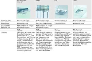 """<div class=""""grafikueberschrift"""">Tabelle 1: Übersicht der betrachteten Heiz- und Kühlsysteme </div>"""