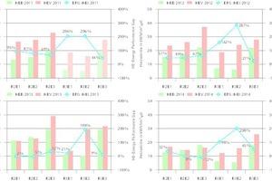 """<div class=""""grafikueberschrift"""">Energy Performance Gap </div>(unter Berücksichtigung des beobachteten Wetters) und gemessener Heizenergieverbrauch der Gebäude für das Jahr 2011 (oben links, hellere Balken weisen auf nicht durchgängig bewohnte Gebäude hin), 2012 (oben rechts), 2013 (unten links) und 2014 (unten rechts)."""