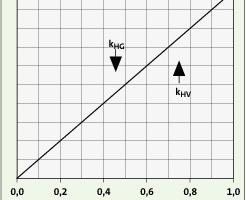 Bild <strong>1</strong>: Spezifische Heizkosten der Gesamtanlage in Abhängigkeit vom Verteilfaktor f<br />