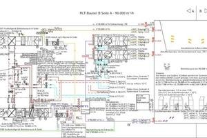"""<div class=""""grafikueberschrift"""">RLT-Schema</div>Schema Raumlufttechnische Anlagen: Deutlich sichtbar die Spiegelung der Gebäudeinfrastruktur im Betriebsraum (Bereiche A und B); alle Versorgungsbereiche sind redundant um und unter dem Betriebsraum angeordnet; dadurch sind die Strecken für den Lufttransport extrem kurz"""