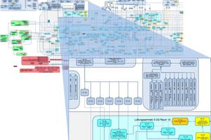 Mit einer TGA-Übersichtsgrafik lassen sich Zusammenhänge und Verbindungen zwischen den verschiedenen gebäudetechnischen Anlagen sichtbar machen.