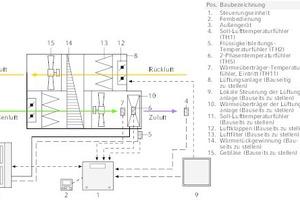 """<div class=""""grafikueberschrift"""">In der Steuerungsart """"Auto step"""" </div>wird die benötigte Kühl-/Heizleistung des Außengerätes so gesteuert, dass die Ist-Temperatur möglichst schnell die Soll-Temperatur erreicht."""