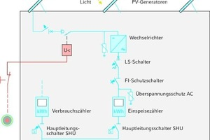 """<div class=""""grafikueberschrift"""">Aufbau einer PV-Anlage </div>Systemaufbau mit fernbedienbarem DC-Freischalter zur sicheren Trennung einzelner PV-Strings"""