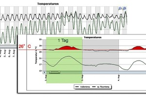 """Simulationssoftware """"Sommerlicher Wärmeschutz DIN 4108-2 thermische Gebäudesimulation"""""""