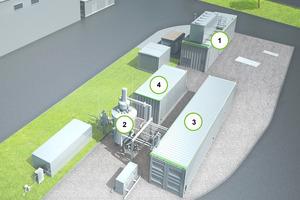 Übersicht der Power-to-Gas-Anlage in Allendorf:<br />(1) PEM Elektrolyseur (300 kW) von Schmack Carbotech, Viessmann Group<br />(2) biologische Methanisierung, separater Druckbehälter<br />(3) verfahrenstechnischer Container: Pumpen, Behälter, Gasanalytik, Temperiersystem<br />(4) Steuerungstechnischer Container: Steuerung, Mess- und Regeltechnik