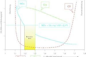 """<div class=""""grafikueberschrift"""">Gasbeschaffenheit und Einstellung </div>Je stärker die Gasbeschaffenheit von der gerätespezifischen Einstellung abweicht, desto größer sind die Auswirkungen auf Emissionsverhalten, Verbrennungsgüte und Effizienz."""