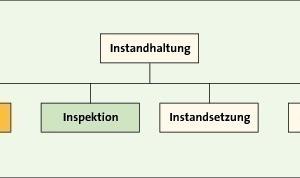 Bild <strong>3</strong>: Unterteilung der Instandhaltung nach [<strong>8</strong>]<br />