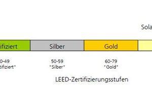 """LEED-Zertifizierungsstufen und Einordnung des """"Solar Info Center Freiburg"""""""