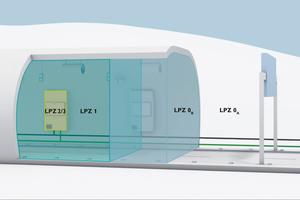 Prinzip-Darstellung der Blitzschutzzonen im Tunnel: mit dem ersten Schaltschrank wird die Röhre zu LPZ 1, und jeder weitere Schaltschrank wird einzeln als LPZ 2 oder LPZ 3 eingerichtet.<br />