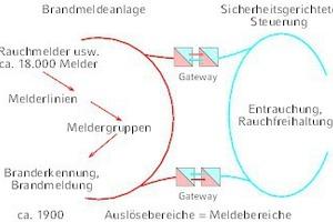 """<div class=""""grafikueberschrift"""">Darstellungen der Schnittstellen-Übersicht: </div>BMA/ABE-Gateway im Hochhaus"""