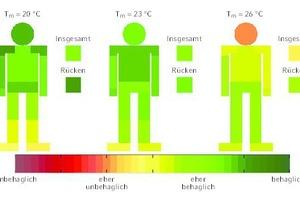 """<div class=""""grafikueberschrift"""">Bewertung der thermischen Behaglichkeit </div>bei einem vertikalen Temperaturgradienten von ΔT/Δy = 8 K/m und mittleren Raumtemperaturen von 20 °C, 23 °C und 26 °C"""