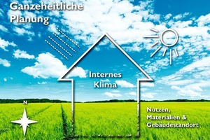 Herzstück einer Klimaprojektplanung ist ein energetisches Gesamtkonzept, in dem die vorhandenen Klimagegebenheiten, die herrschenden Voraussetzungen im Hinblick auf Luft, Temperatur, Licht und Raumklima sowie Aspekte des Sonnenschutzes integriert sind<br />