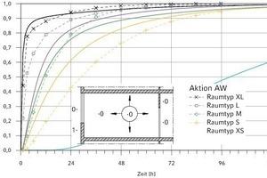 """<div class=""""grafikueberschrift"""">2 Neue Raumtypen</div> Normierte Übergangsfunktionen der Kühllast für die Aktion AW (kombinierte Außentemperatur vor Außenwänden) im Vergleich zwischen alten (gestrichelt) und neuen (durchgezogen) Raumtypen der VDI 2078<br />"""