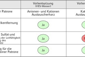 "<div class=""grafikueberschrift"">Vergleich zwischen Entsalzung und Enthärtung</div>"
