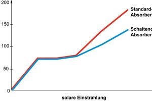 """Im regulären Kollektorbetrieb verhält sich die Absorberbeschichtung des Flachkollektors """"Vitosol 200-F"""" wie eine Standard-Absorberbeschichtung von Viessmann. Oberhalb von 75°C Kollektortemperatur erhöht sich die Abstrahlung um ein Vielfaches. So wird im Stagnationsfall eine Überhitzung und Dampfbildung zuverlässig verhindert."""