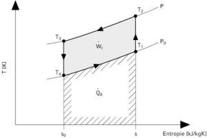 "<div class=""grafikueberschrift""></div>... Darstellung im T,s-Diagramm<br />"