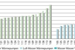Bild 6: Arbeitszahlen Luft/Wasser-Wärmepumpenanlagen<br />