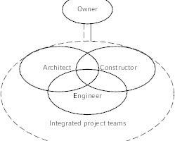 """<div class=""""grafikueberschrift"""">Die Geschäftsprozesse ändern sich</div>... wird zunehmend durch ein integriertes ersetzt (rechts)."""