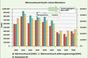 Bild <strong>4</strong>: Der Wärmeverbrauch und die Kosten – der Einschnitt durch die Modernisierung wird deutlich sichtbar<br />