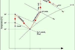 Bild <strong>5</strong>: h,x-Diagramm zu Bild <strong>4</strong> (Sommerfall)