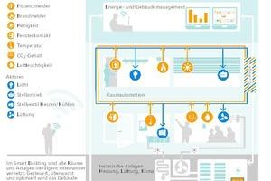 """Im """"Smart Building"""" sind alle Räume und Anlagen miteinander vernetzt. Gesteuert und überwacht wird es über Controller und Management-Software – vor Ort oder über Online-Zugriff."""