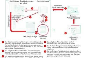 """<div class=""""grafikueberschrift"""">Aufbau und Funktion</div>Wirkungsweise des """"adapterm""""-Systems"""