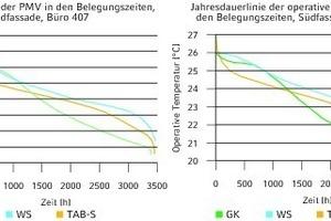 """<div class=""""grafikueberschrift"""">Jahresdauerlinien im Vergleich</div>PMV-Index und operative Raumtemperatur"""