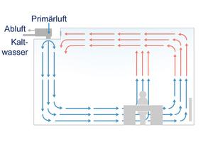 """""""VKL SystemIndivent"""" im Kühlbetrieb: Die kühle Luft wird am Boden umgelenkt und schiebt sich mit niedriger Geschwindigkeit durch den Aufenthaltsbereich Richtung Fenster. Warme Luft strömt nach oben.<br />"""