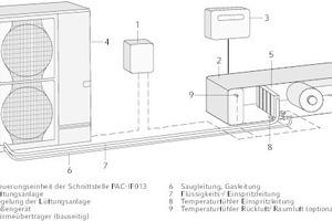 """<div class=""""grafikueberschrift"""">Einbindung und Zusammenspiel</div>zwischen Zentrallüftungsgerät, Direktverdampfungsgeräten und der Schnittstelle """"PAC-IF013"""""""