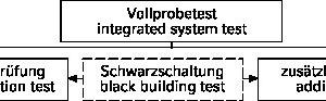 """<div class=""""grafikueberschrift"""">Mögliche Bestandteile eine Vollprobetests </div>"""