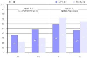 """<div class=""""grafikueberschrift""""> Anteile von Eigenstromnutzung </div>und Netzeinspeisung der PV-Anlagen beim Mehrfamilienhaus (50 und 100%)"""